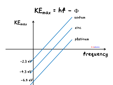 KEmax vs f Graphs