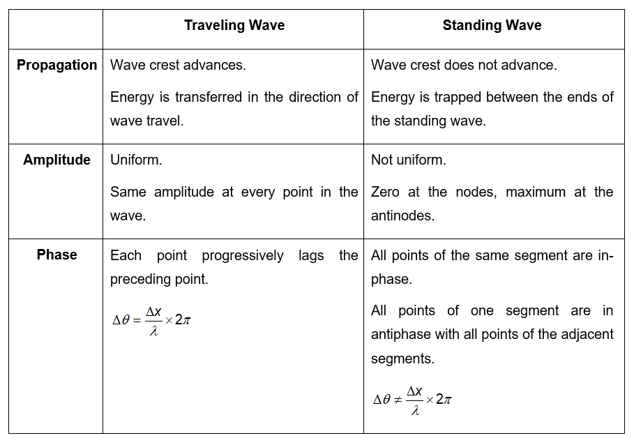 TravellingWaveVsStandingWaveTable